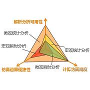 5G通信系统精细化数字预失真器