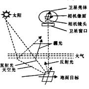空间相机几何与时相分辨率检测方法及移动检测车
