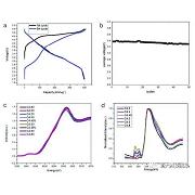 锂离子电池富锂锰基正极材料的可控制备