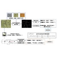 镍基高温合金组织结构超声智能评价方法