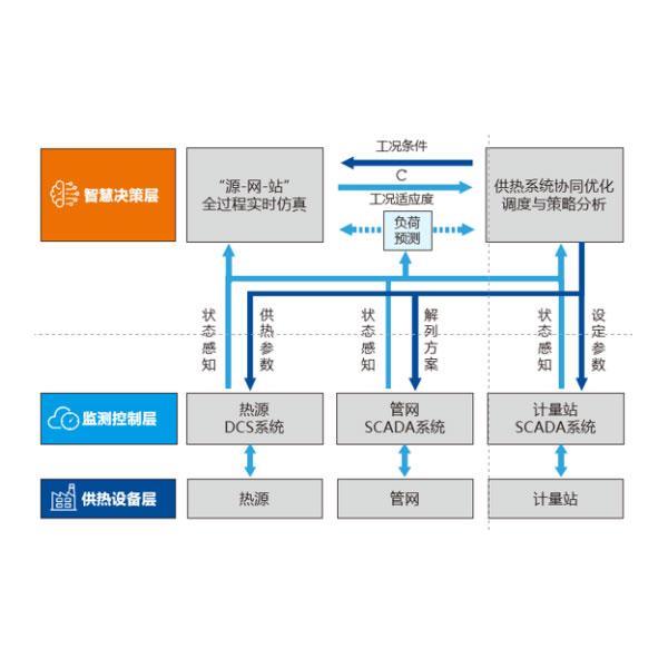 面向源网协同的智慧供热综合管控平台