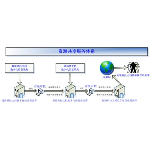 文档数字化与资源共享平台