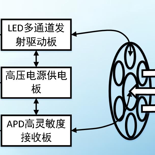 水下蓝光通信系统及亚波长垂直结构LED