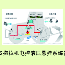 园艺拖拉机电控液压悬挂系统
