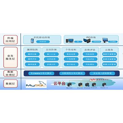 现代服务业安全网络支撑平台