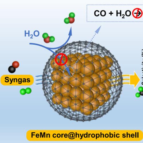 合成气高选择性制取烯烃