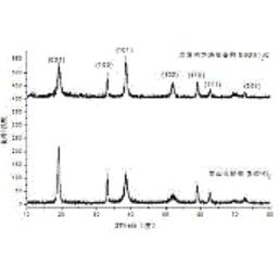 一种掺杂锌和钴的氢氧化镍/碳纳米复合材料及其制备方法和应用
