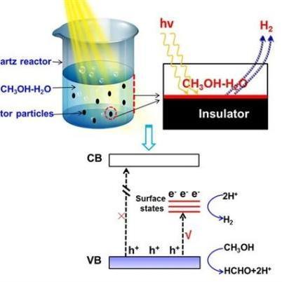一种用于生物油催化重整制氢的催化剂及制备方法