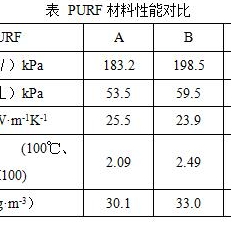 植物油基多元醇及其PURF材料制备技术
