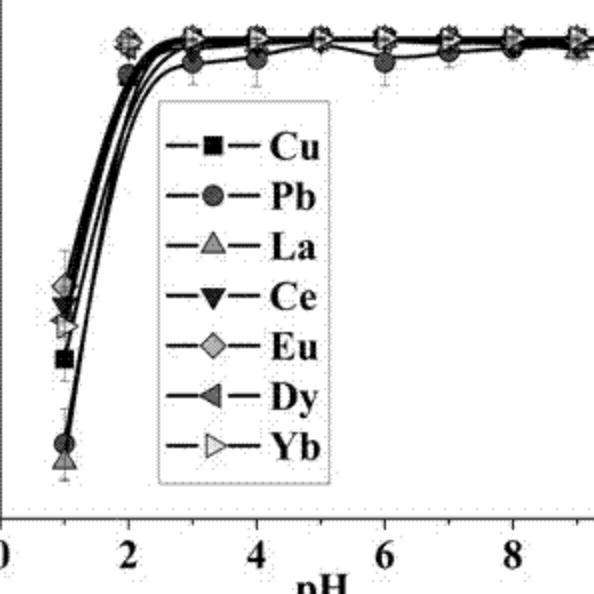 一种氧化石墨烯-TiO2 复合材料及其制备方法和应用