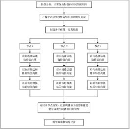 基于遥感影像的特征函数空间滤值回归模型并行化方法