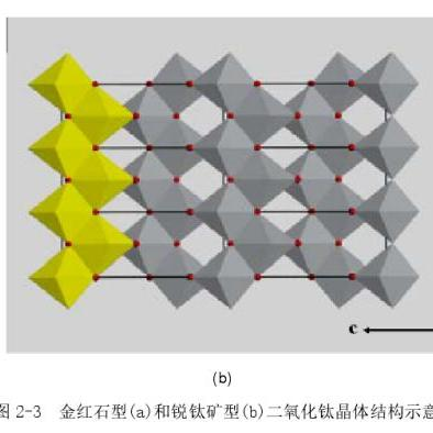 一种小粒径板钛矿二氧化钛纳米粉体及其制备方法和用途