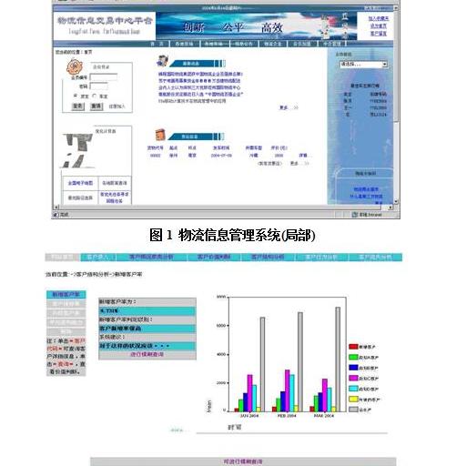 电子商务系统设计与开发