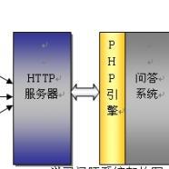 产品服务Web自动问答系统