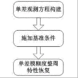 一种利用多系统 GNSS 观测值的高精度基线解算方法