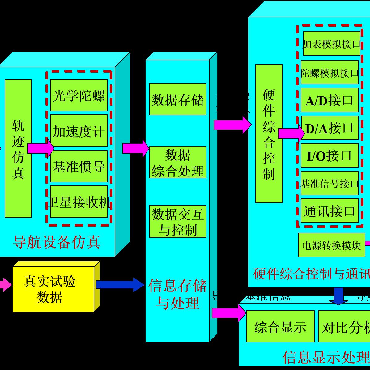 惯导组合导航系统动态模拟仿真技术