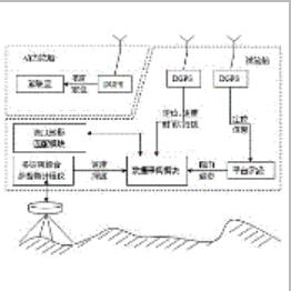 基于声学多普勒计程仪的水下地形匹配导航系统