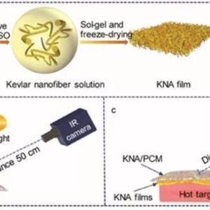水性红外-激光复合隐身涂料的制备