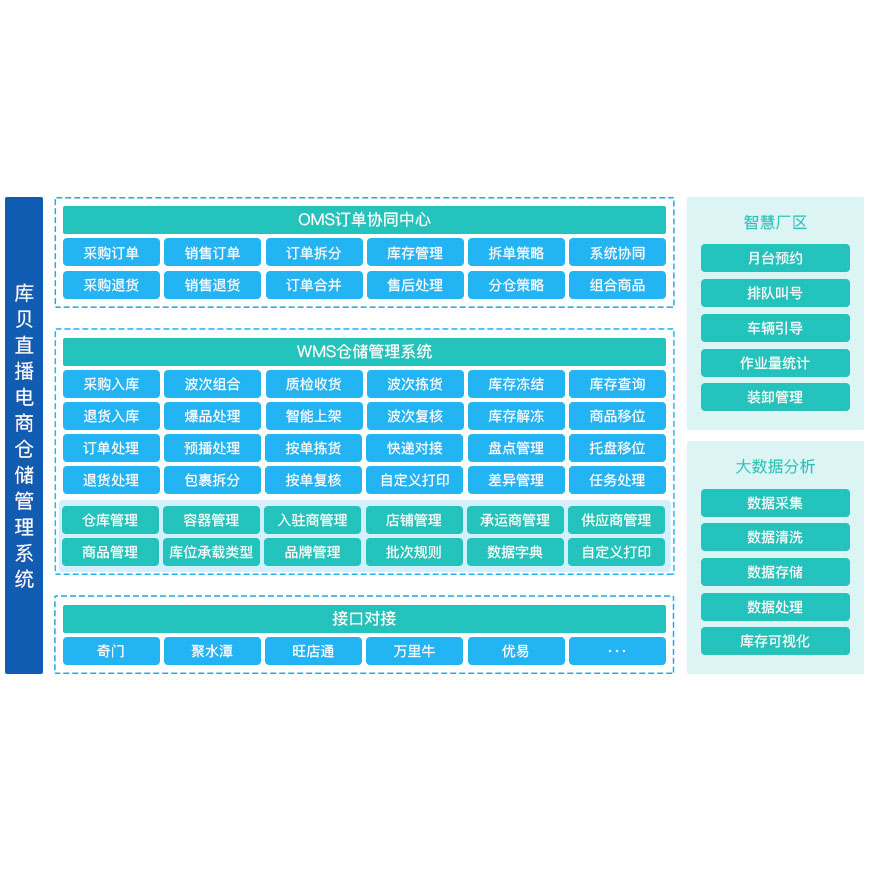 WMS直播电商仓储管理系统