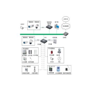 智能化安全防范系统