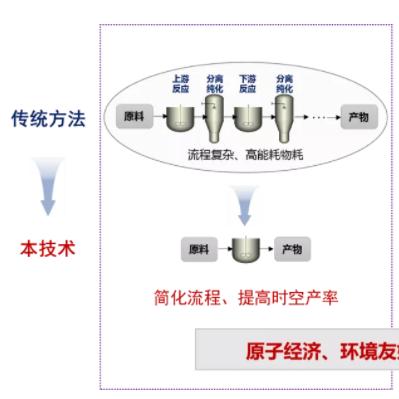 新型药物中间体催化合成技术