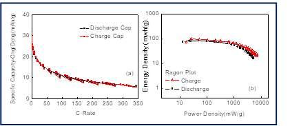 高比能锂离子电容器