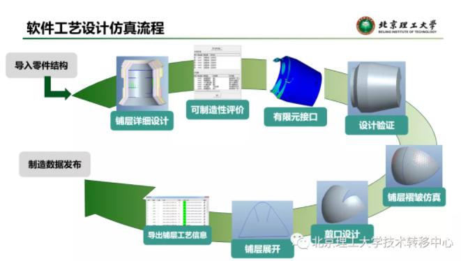 复合材料三维数字化工艺设计与仿真软件(CPSD)
