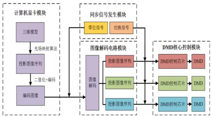 裸眼光场三维显示的产业化应用