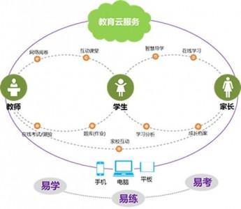 智慧学习服务平台